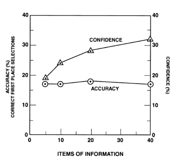 Confidence & Accuracy vs Information