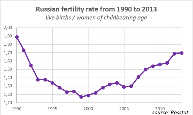 russiabirth