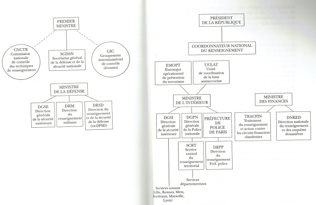 french-intel-chart