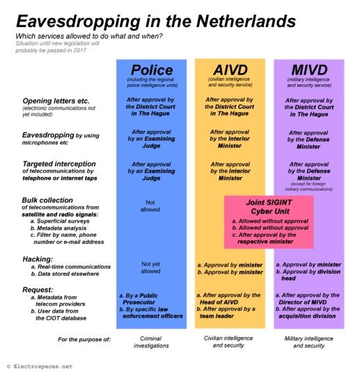 eavesdropping-netherlands