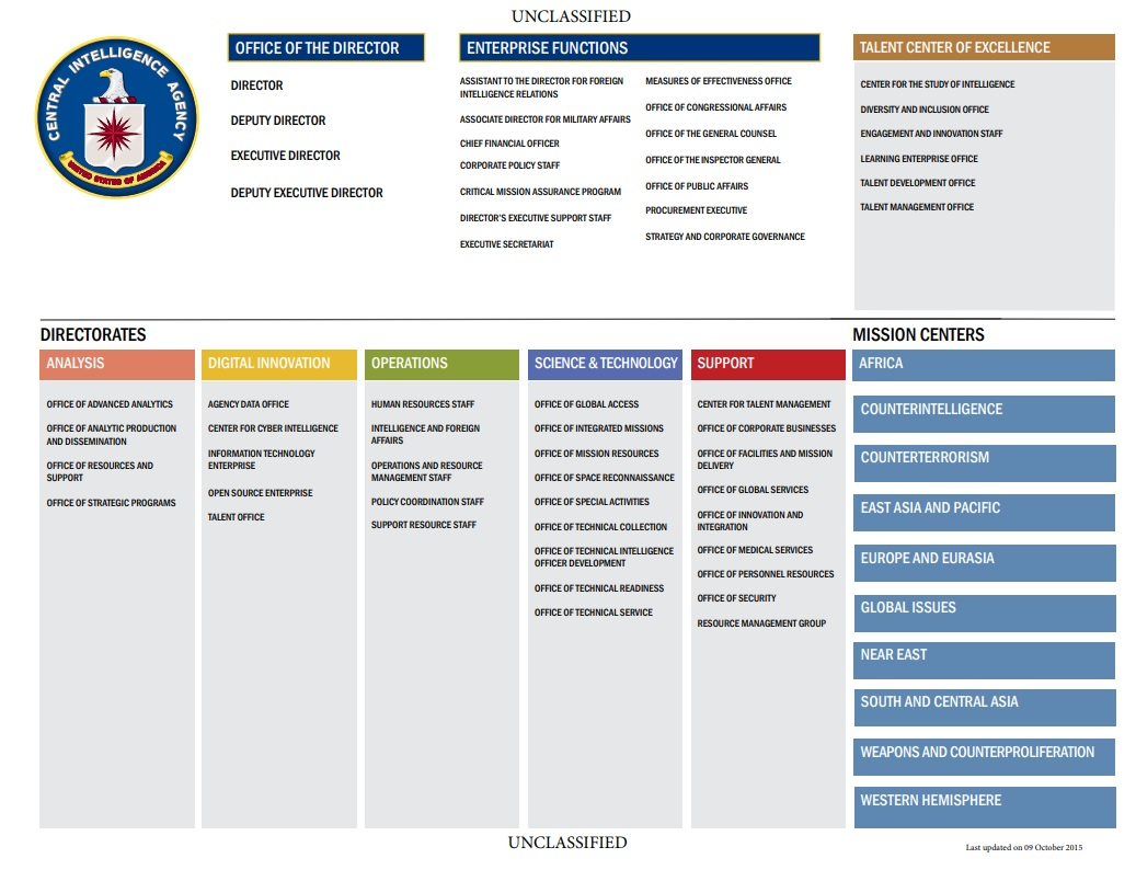Two Years Ago — CIA New Order of Succession (June 14 2019)